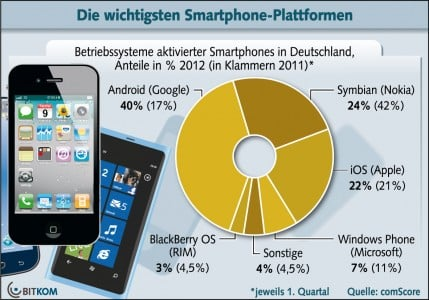 Statistik Smartphones