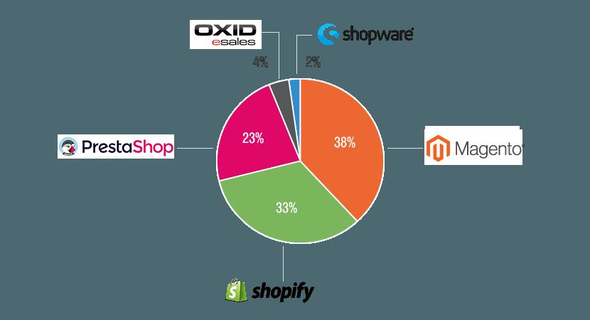 Marktanteile verschiedener Shopsysteme