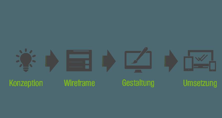 Projektphasen Grafik