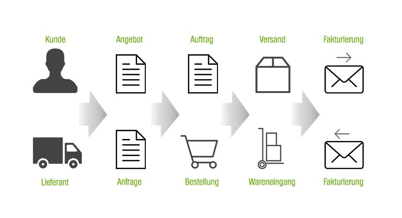 Vorteile von ERP-Schnittstellen Grafik