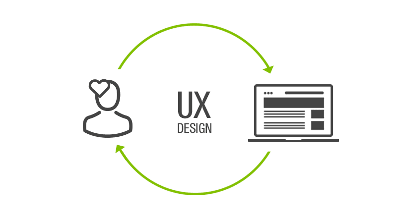 UX Design Grafik