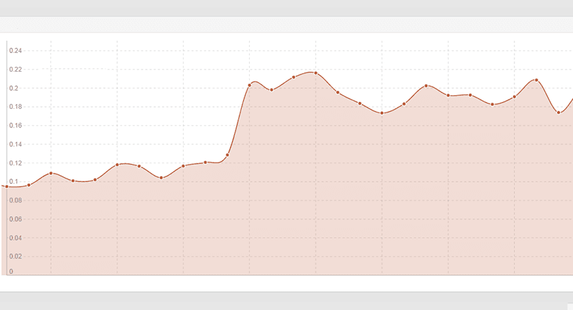SEO Statistik