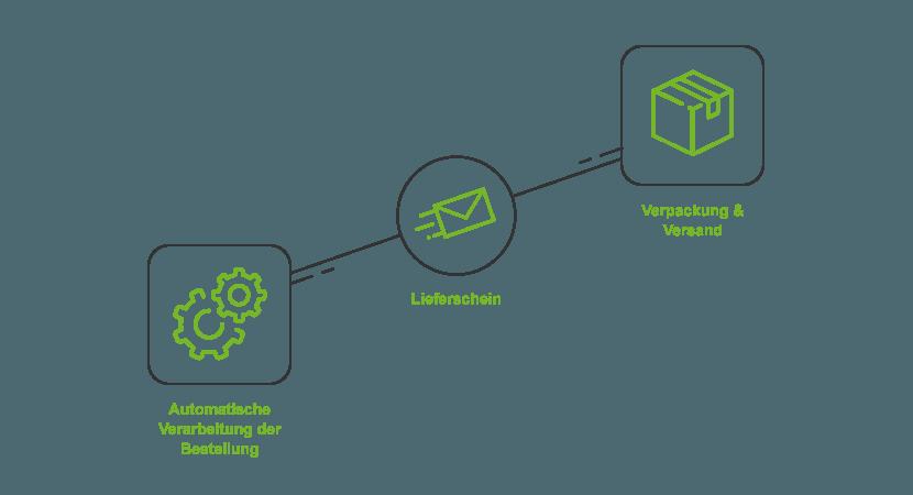 Lieferschein-Generierung – Effizient dank CSV-Datei