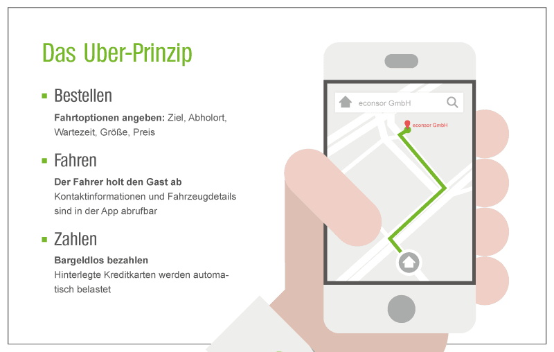 Das Uber-Prinzip Grafik